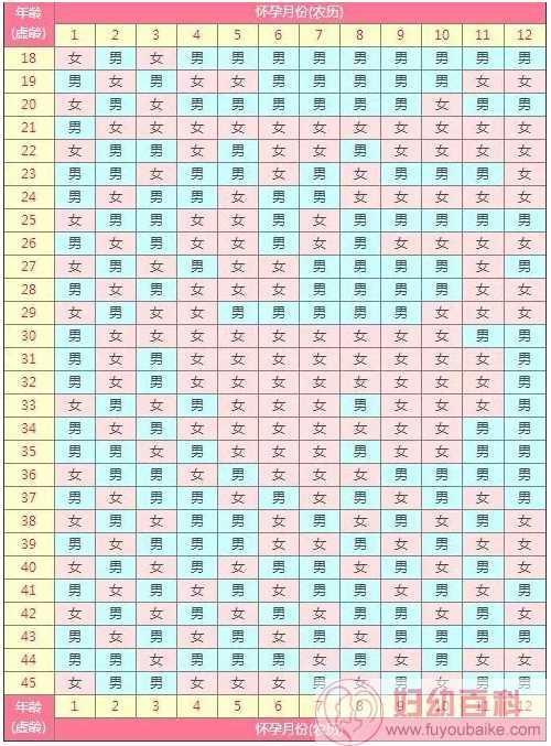2020清宫图生男生女表 2020清宫图表准不准