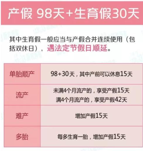 2019上海二胎产假多少天 上海二胎产假最新规定